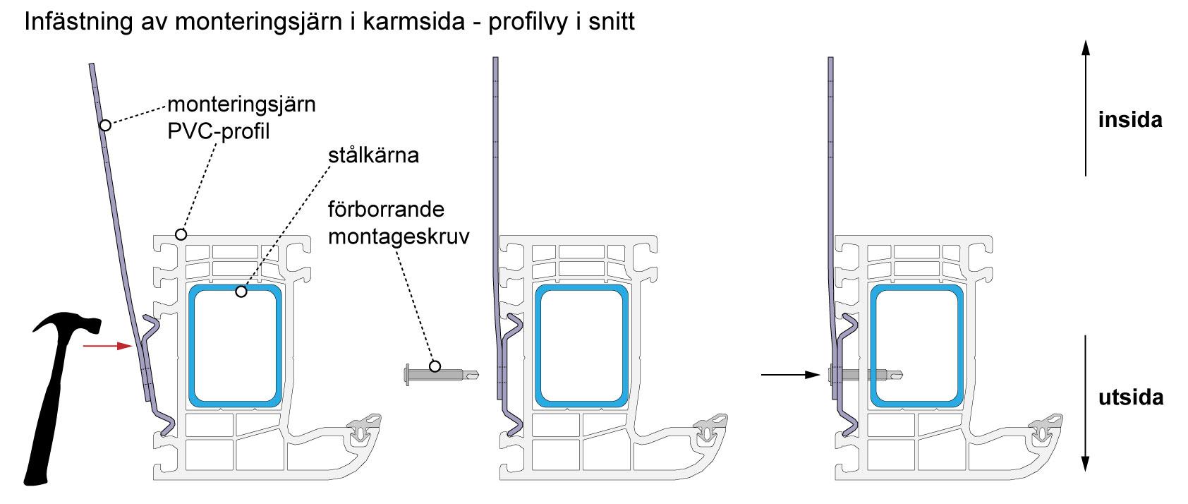 Montering av monteringsbeslag - PVC-fönster